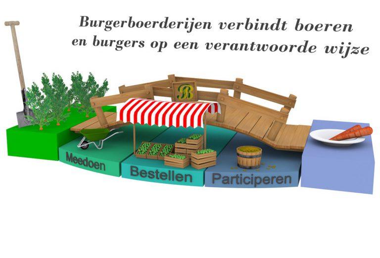 Burgerboerderijen